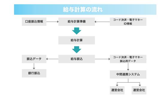 給与デジタル払いフロー_2.jpg