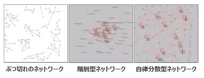 知識創造ネットワークにおけるパターン.jpg