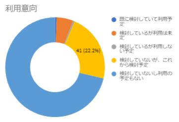 デジタルペイロール_利用意向.png