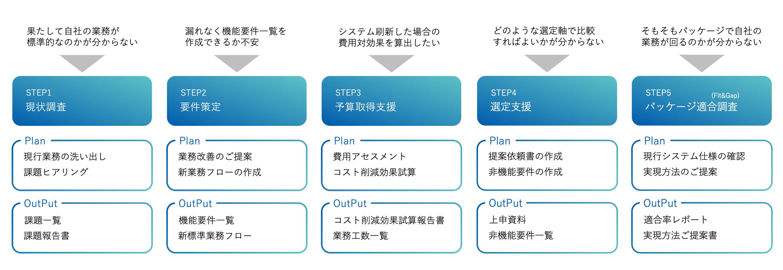 人事システム COMPANY サービス