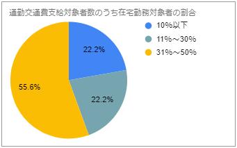 通勤交通費_グラフ1.png