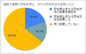 通勤交通費_グラフ2.png