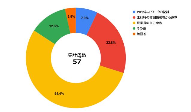 通勤交通費_アンケート5.PNG