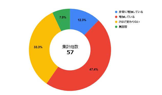 通勤交通費_アンケート3.PNG