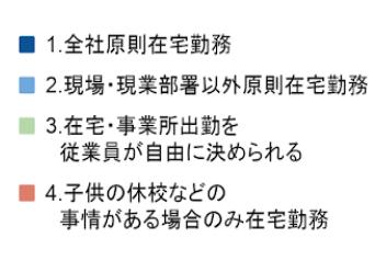 設問3_在宅勤務状況_b.png