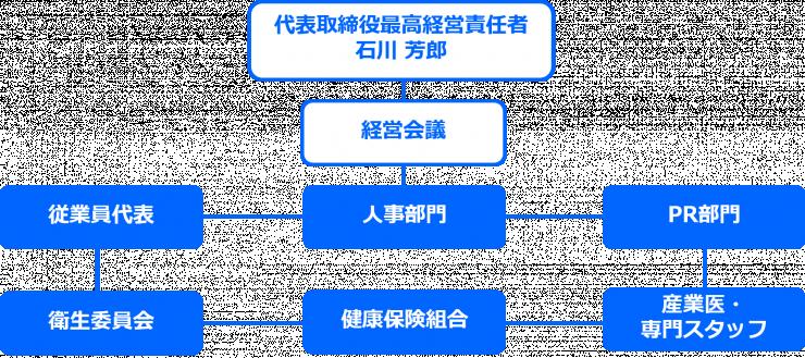 プロジェクト体制図.png